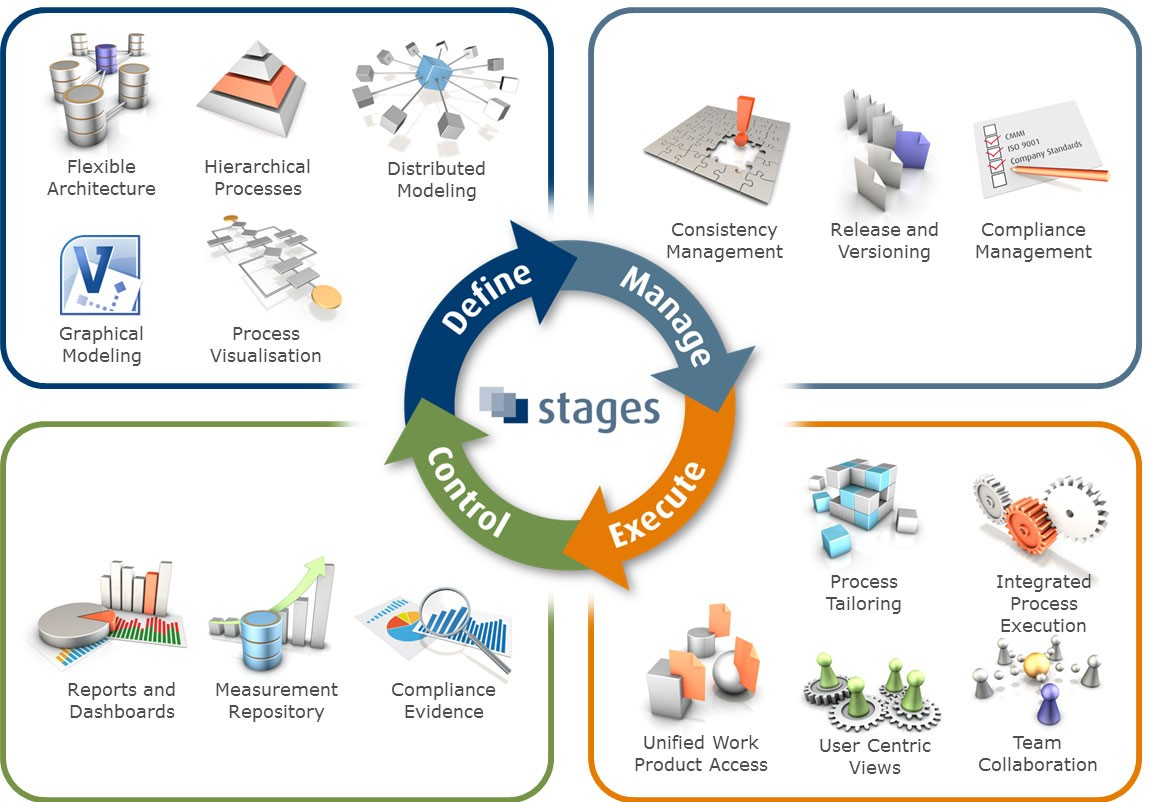 Business Process Optimization and Re-Engineering